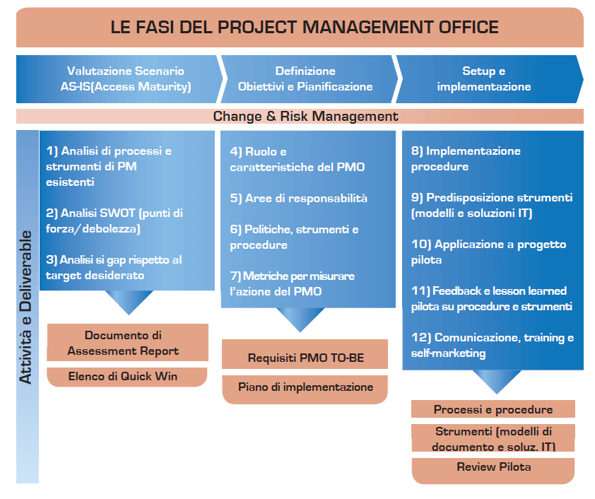 project-management-office-fasi